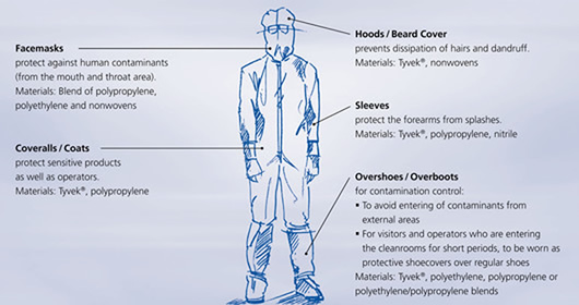 disposable Cleanroom garments, coverall, coat, hood. cap, overshoes, facemask, beard cover, overboot, apron